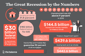 The Great Recession Stats