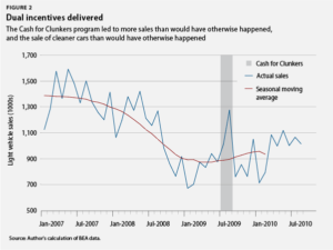 Cash for Clunker Impact Chart
